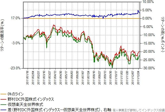 2011年のリターン比較グラフ