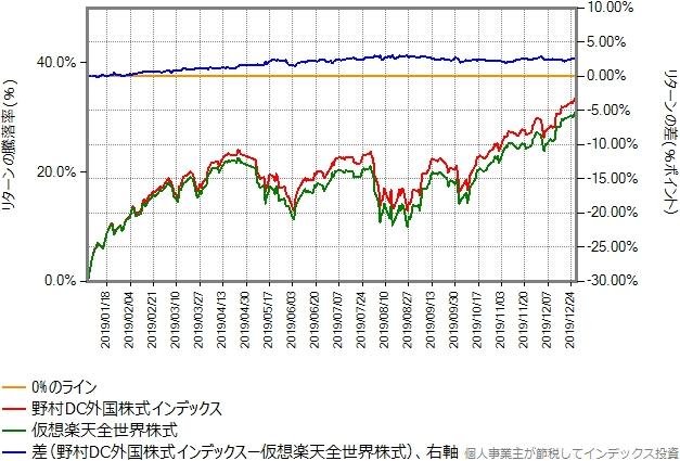 2019年のリターン比較グラフ