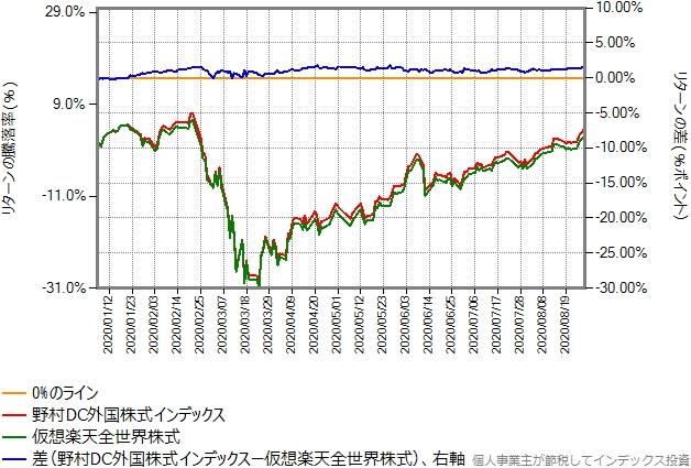 2020年(8月末まで)のリターン比較グラフ