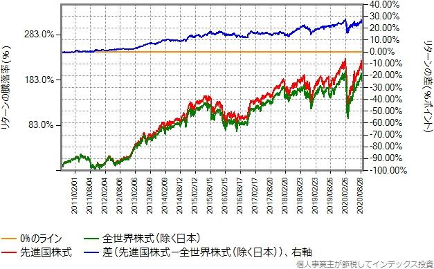 先進国株式と全世界株式(除く日本)のリターン比較グラフ