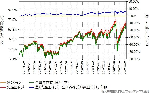 2014年8月から2020年9月までのリターン比較グラフ