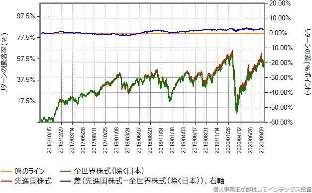 2016年8月から2020年9月までのリターン比較グラフ