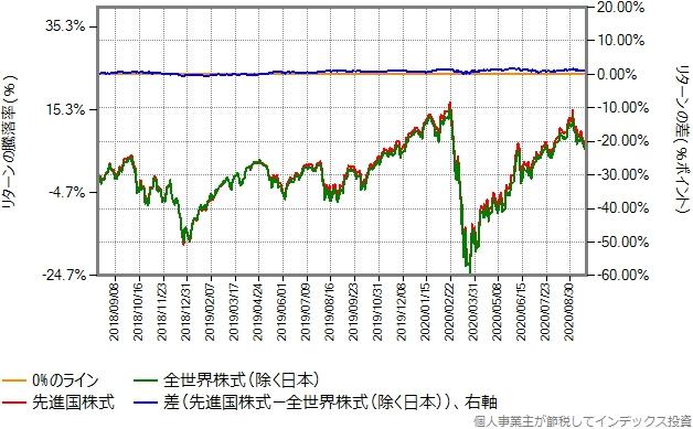 2018年8月から2020年9月までのリターン比較グラフ