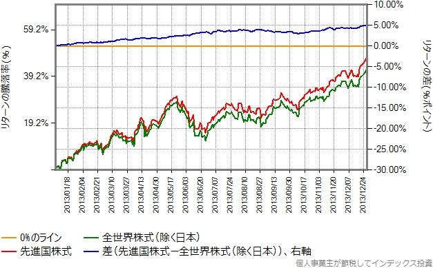 2013年のリターン比較グラフ