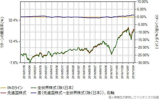 2014年のリターン比較グラフ