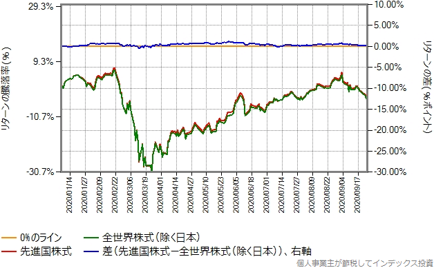 2020年(9月まで)のリターン比較グラフ