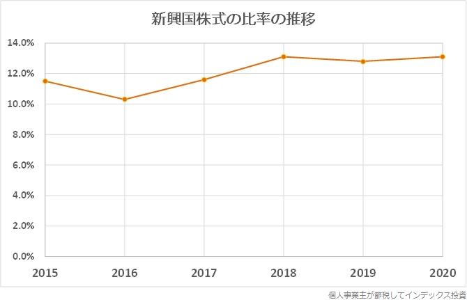 eMAXIS全世界株式の運用報告書から作成した、決算年度毎の新興国株式への投資比率の推移グラフ