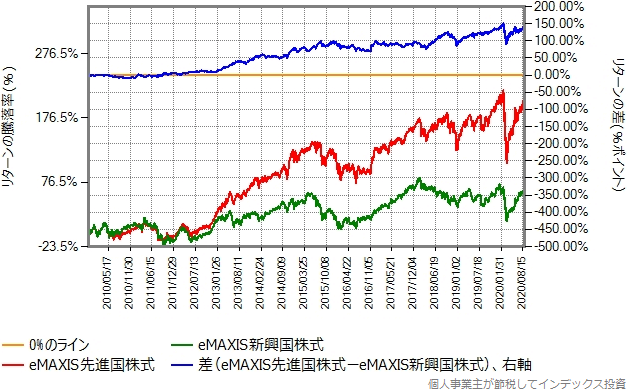 eMAXIS先進国株式とeMAXIS新興国株式のリターン比較グラフ