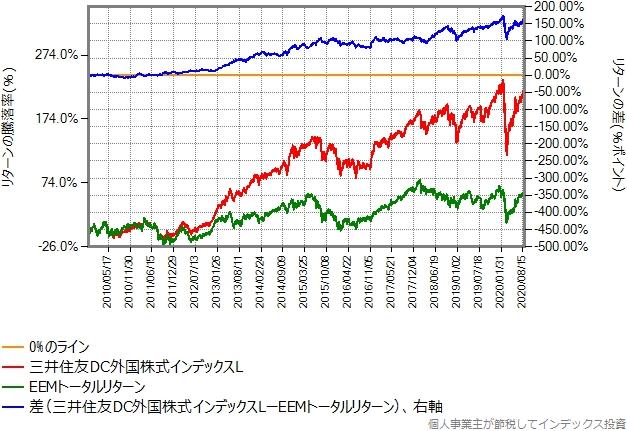 EEMトータルリターンと三井住友DC外国株式インデックスLの比較グラフ、2009年以降