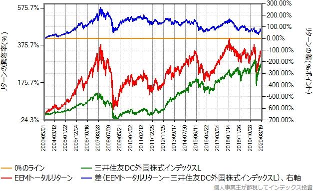 EEMトータルリターンと三井住友DC外国株式インデックスLの比較グラフ、2003年以降