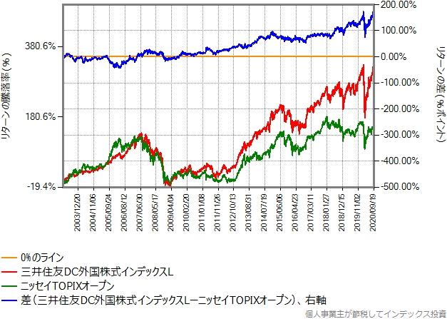 先進国株式と国内株式のリターン比較グラフ