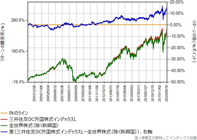 先進国株式と全世界株式(除く新興国)のリターン比較グラフ