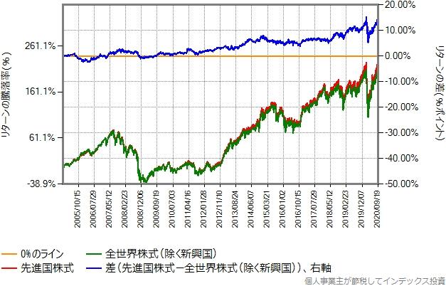 2005年1月から2020年9月までのリターン比較グラフ