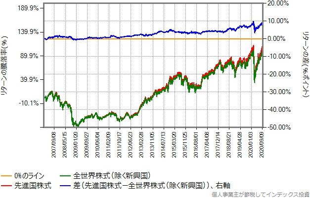 2007年1月から2020年9月までのリターン比較グラフ