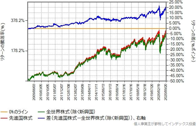 2009年1月から2020年9月までのリターン比較グラフ
