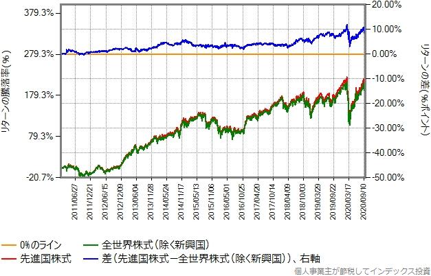 2011年1月から2020年9月までのリターン比較グラフ