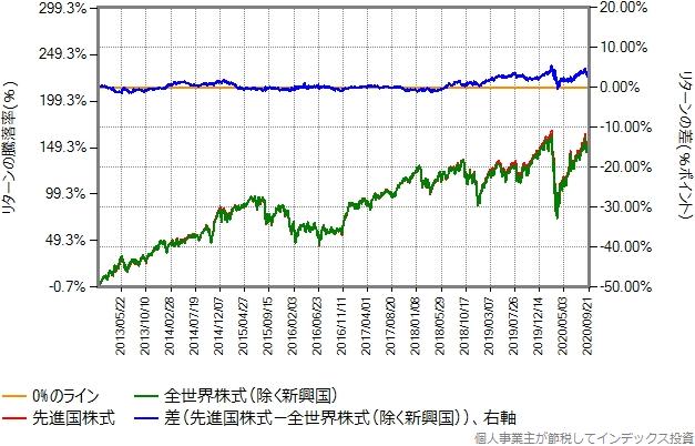 2013年1月から2020年9月までのリターン比較グラフ