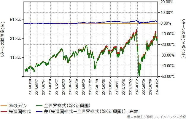 2017年1月から2020年9月までのリターン比較グラフ