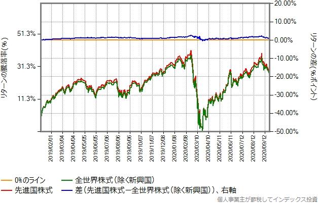 2019年1月から2020年9月までのリターン比較グラフ