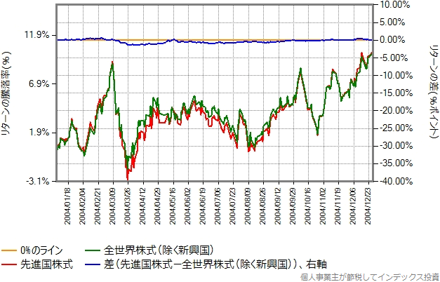 2004年のリターン比較グラフ