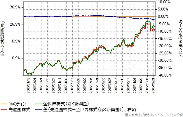 2005年のリターン比較グラフ