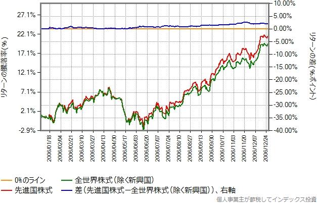 2006年のリターン比較グラフ