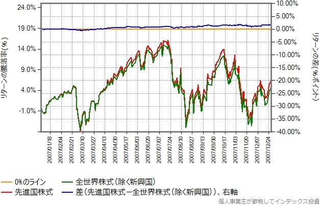 2007年のリターン比較グラフ