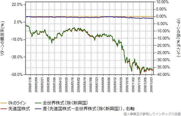 2008年のリターン比較グラフ