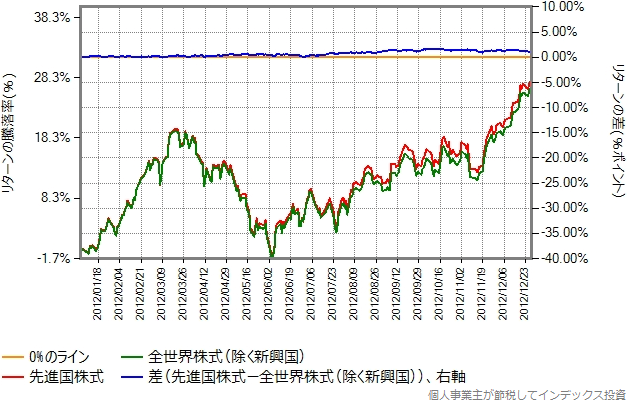2012年のリターン比較グラフ