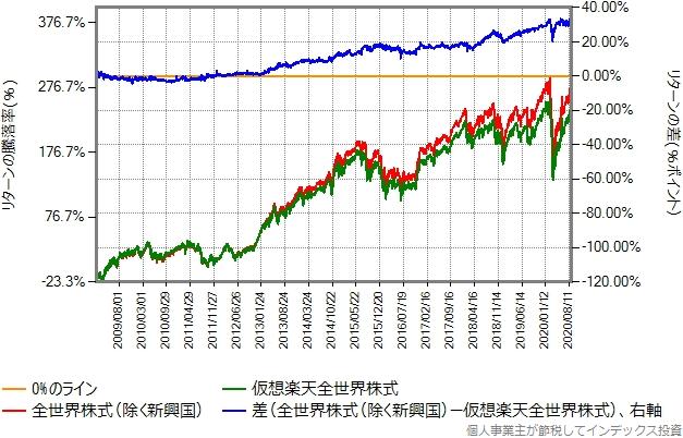 仮想楽天全世界株式と全世界株式(除く新興国)のリターン比較グラフ