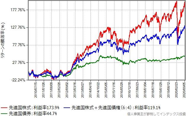 先進国株式と先進国債券を6:4で混ぜた合成結果もプロットしたグラフ