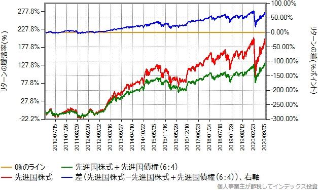 2010年1月から2020年9月までのリターン比較グラフ