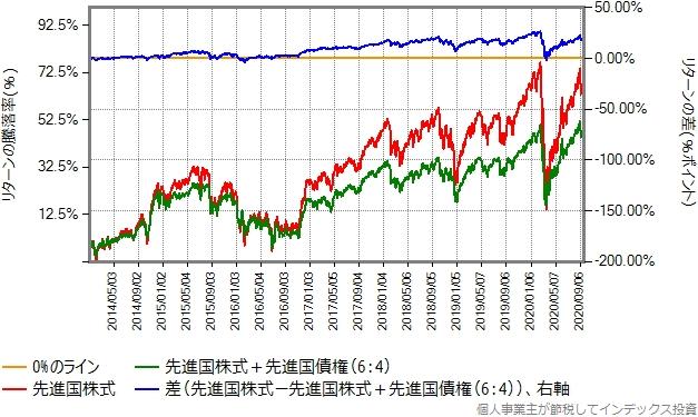 2014年1月から2020年9月までのリターン比較グラフ