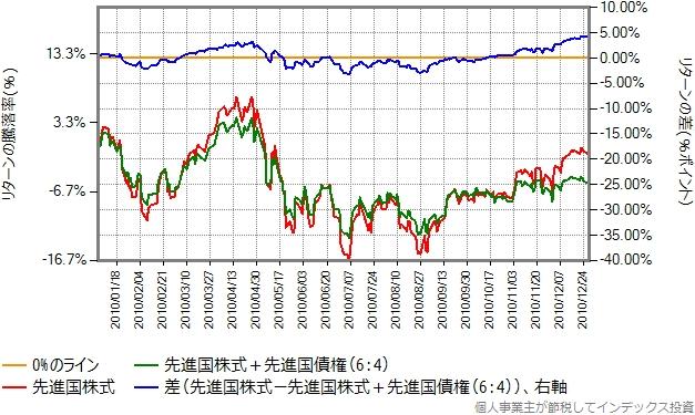 2010年のリターン比較グラフ
