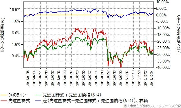 2015年のリターン比較グラフ