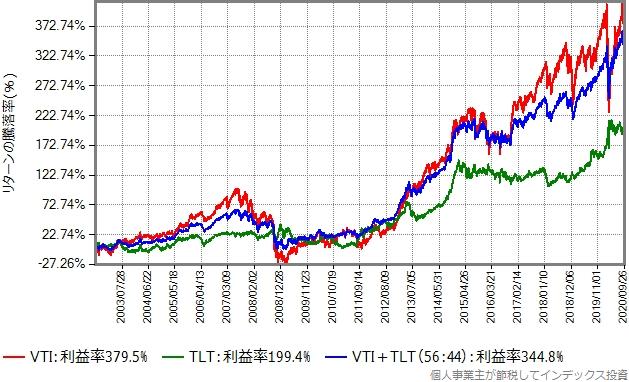 VTIとTLTを56:44で混ぜた合成結果もプロットしたグラフ