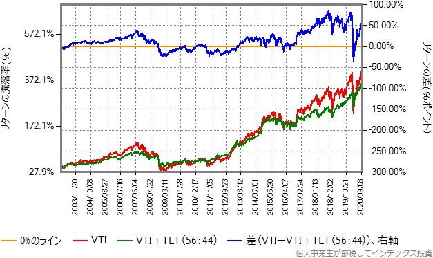 2003年1月から2020年9月までのリターン比較グラフ