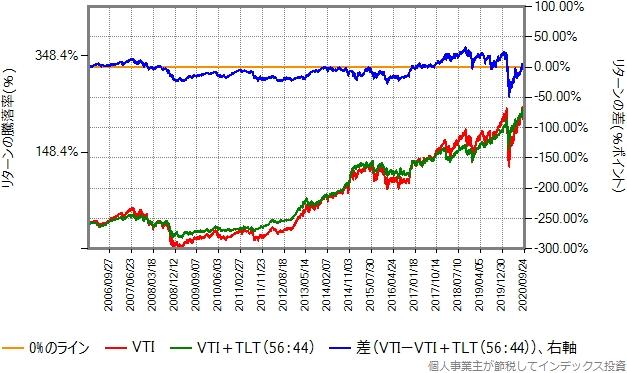 2006年1月から2020年9月までのリターン比較グラフ