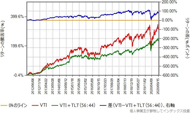 2015年1月から2020年9月までのリターン比較グラフ