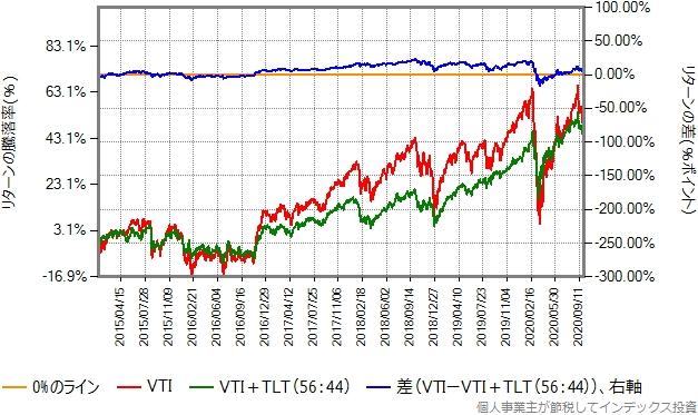 2018年1月から2020年9月までのリターン比較グラフ