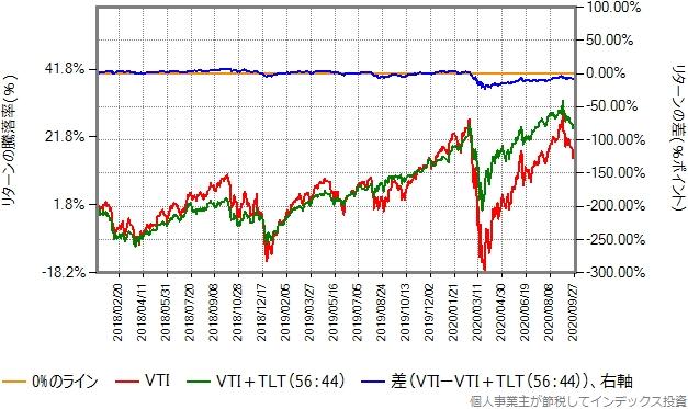 2012年1月から2020年9月までのリターン比較グラフ