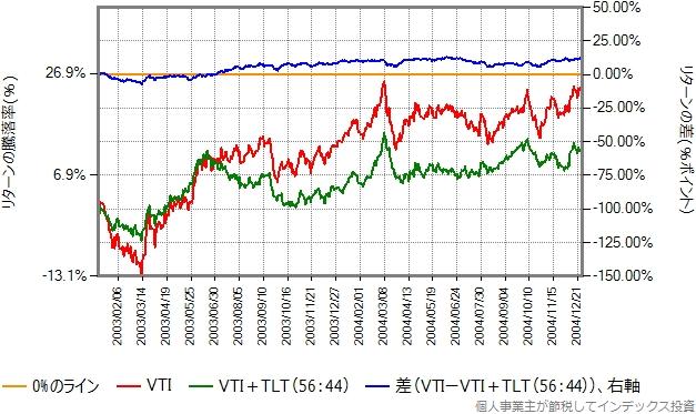 2003、2004年のリターン比較グラフ