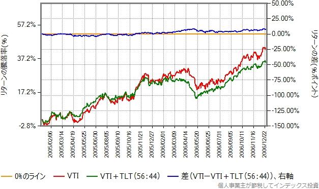 2005、2006年のリターン比較グラフ