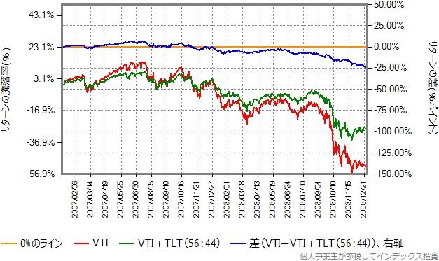 2007、2008年のリターン比較グラフ