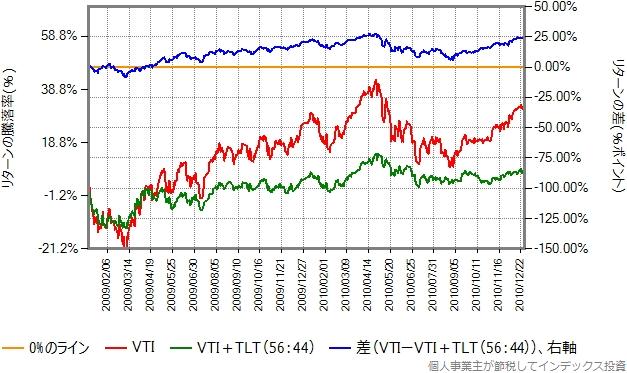 2009、2010年のリターン比較グラフ