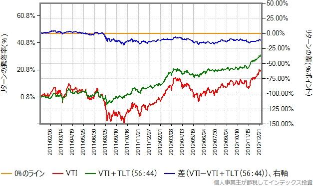 2011、2012年のリターン比較グラフ