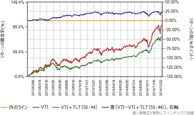 2013、2014年のリターン比較グラフ
