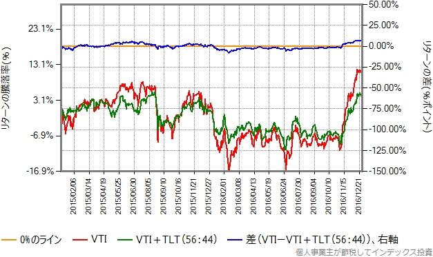 2015、2016年のリターン比較グラフ