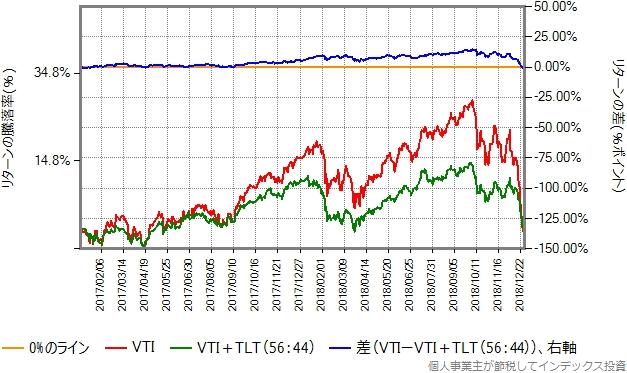 2017、2018年のリターン比較グラフ