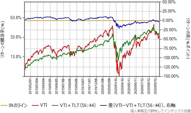 2019、2020年(9月まで)のリターン比較グラフ